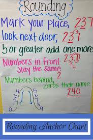 My Dream Chart Rounding Anchor Chart Teaching Rounding To Third Graders