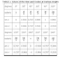 Cos Value Chart Graphs Sine And Cosine
