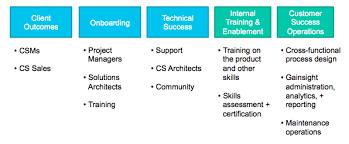 Umbrella Organization Chart How To Define Your Customer Success Organizational Charter