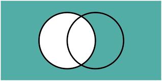 A Complement Venn Diagram Complement Of A Set Definition Venn Diagram Examples