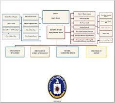 Cia Organizational Chart File Cia Org Chart 2005 Nov Jpg Wikimedia Commons
