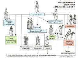 Османская империя в веке Новая история Реферат доклад  Схема государственного управления в Османской империи