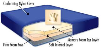 foam camping mattress. From Our Camp Line Of Products We Offer The Ultimate Memory Foam Mattress. Weve Designed Best Possible Layered Mattress That Fulfills Need For Camping