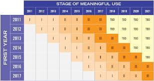 Meaningful Use Stages Chart Oncology Practices Be Prepared Meaningful Use Stage 2 Is