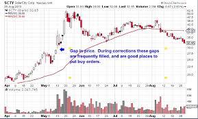 Solar City Stock Trade Filled Lifetime Investor Investing