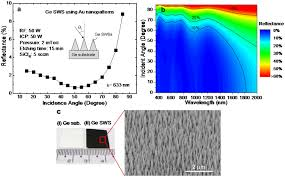 osa broadband antireflective germanium surfaces based on osa broadband antireflective germanium surfaces based on subwavelength structures for photovoltaic cell applications