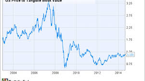 Goldman Sachs Stock Price Chart Is It Time To Buy Goldman Sachs Stock Nasdaq