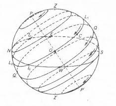 Небесна сфера и движения на небесните обекти Реферат от Други  Фиг 2 1 Основни точки и линии на небесната Фиг 2 2 Денонощно движение