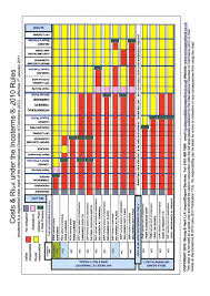 Incoterms 2010 Chart Incoterms 2010 Chart
