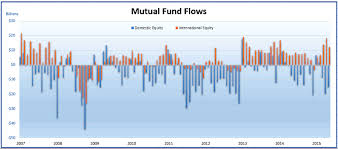 Mutual Fund Flow Chart What Are Etf And Mutual Fund Flows Telling Investors Now