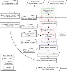 Flow Chart Of Streakline Detection Algorithm Solving A