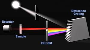 Function Of Light Source In Spectrophotometer An Introduction To Optical Spectrometry Spectrophotometry