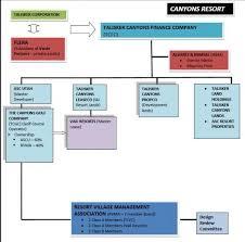 Vail Resorts Organizational Chart County Manager Explains New Talisker Organizational