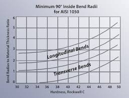 Steel Plate Sizes Chart Minimum Versus Recommended Inside Bend Radius