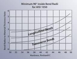 Sheet Metal Bend Deduction Chart Minimum Versus Recommended Inside Bend Radius