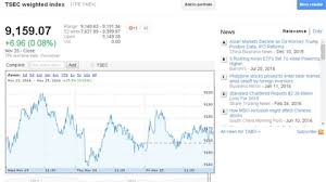 Google Stock Charts Free 1000 Google Stock Exchange Stock Video Clips And Footage