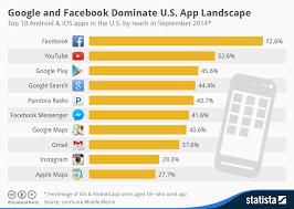 Chart Google And Facebook Dominate U S App Landscape