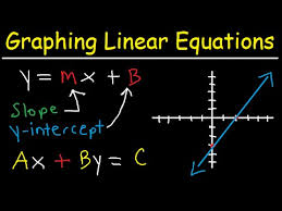 graphing linear equations in slope