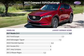 Suv Comparison Chart 2018 Whats The Best Compact Suv For 2017 News Cars Com