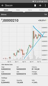 Binance Coin Charts Day Trading Poloniex Pluto Dental Demo 2