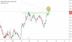 Adro Stock Price And Chart Nasdaq Adro Tradingview