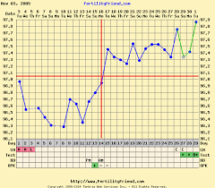 Fertility Friend Bbt Charts Simple To The Point Guide To Getting Pregnant