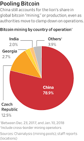 One of the world's largest mining pools, it was launched in 2017. China Quietly Orders Closing Of Bitcoin Mining Operations Wsj