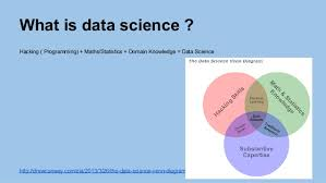 Venn Diagram Of Real And Fake Science What Is Data Science
