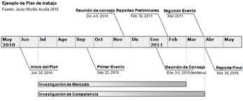 formato cronograma de actividades mensual como hacer un plan de trabajo o cronograma de actividades la