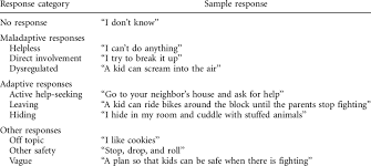 sample safety plan safety planning coding schema sample responses download table