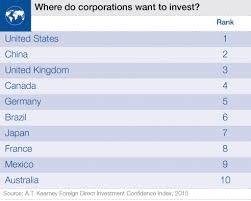 Where do corporations want to invest? | Econ Pics | Pinterest