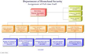 Updated Organizational Chart Of Bureau Of Customs Trac Dhs Report Organizational Chart