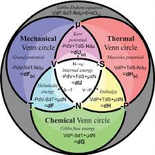 Venn Diagram Equation Color Online The Thermodynamic Venn Diagram In Its Differential