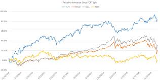 Zaxby S Stock Chart Document