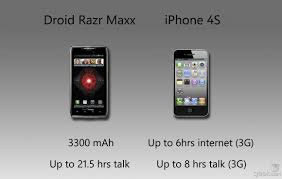 motorola droid razr battery. razr maxx vs iphone 4s - battery motorola droid