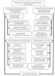 Реферат Усиление оснований и фундаментов doc Рис 1 Классификация причин усиления оснований и фундаментов