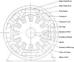 2008 aneka listrik page 11 four pole dc motor