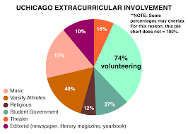 how to get into university of chicago admissions requirements extrapercent