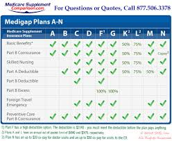 Medicare Comparison Chart Medicare Supplement Quote Medicare Supplement Comparison Com