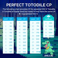 Totodile 100 Iv Cp Chart Thesilphroad