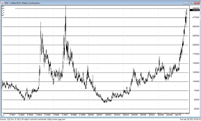 Arabica Coffee Bean Price Chart Hedging Future Coffee Prices Speculators And Technology