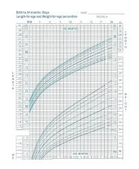 Cpeg Growth Chart Problem Solving Toddler Growth Chart Canada Pediatric Growth