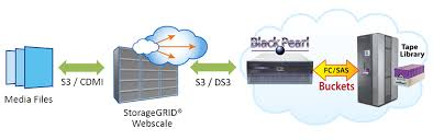Spectra Logic Provides Private Cloud Tier For Netapp