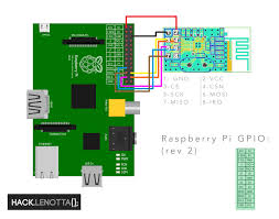 raspbian boot problems sh can't access tty job control turned Communication Protocol wired up as per wiring diagram