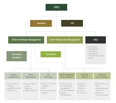 Ptt Organization Chart Thai Institute Of Directors