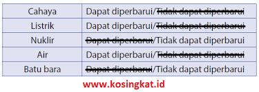 Pada kali ini admin kunci jawaban bahasa indonesia ingin membagikan sebuah artikel yang berjudul kunci ja. Kunci Jawaban Ipa Kelas 7 Halaman 214 215 Uji Kompetensi 6 Kosingkat