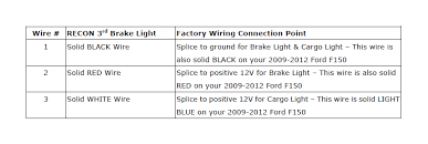 how to install recon led third brake light on your f 150 1998 chevy silverado third brake light wiring diagram please reference the table below to determine where the wires coming out of the back of your new recon led 3rd brake lamp are to be connected on your truck
