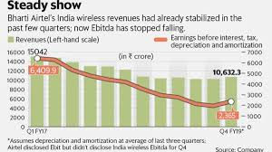 Bharti Airtel Stock Chart Bharti Airtels Positive March Quarter Earnings Will Cheer