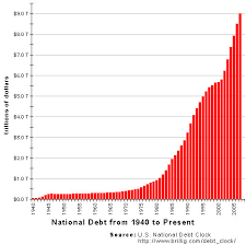 Image result for national debt graph 1900 to present