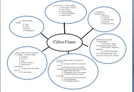 crime essay ielts sample writing task crime essay ielts podcast  cyber crime essays cyber crime essays gxart cyber crime essays cyber crime essays